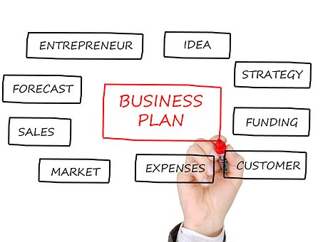 list five components of a business plan