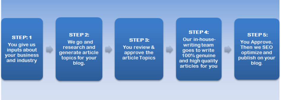 Get High Quality Articles for Your Business Blog -