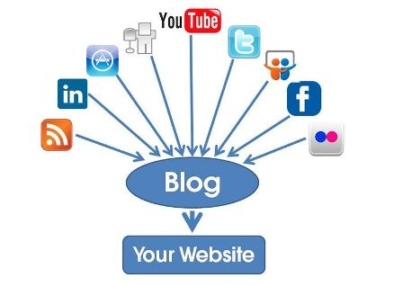 Create Your Blog & Social Media Channels