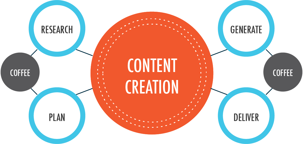 Research and create your content