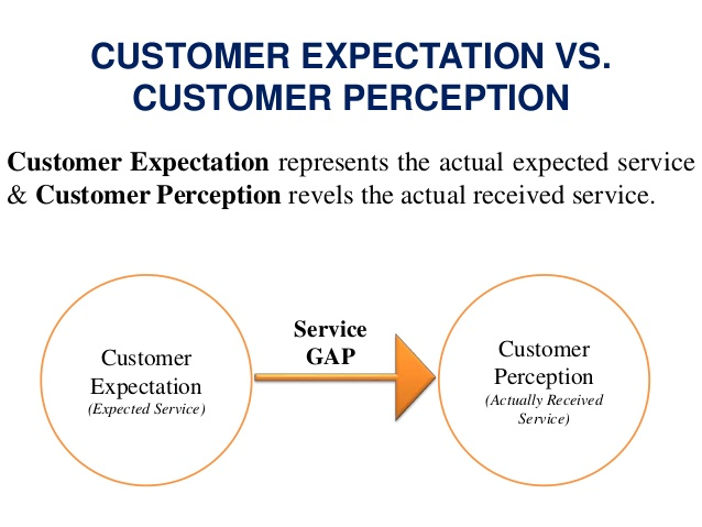 Clarify the Difference Between Customer Perception & Expectations