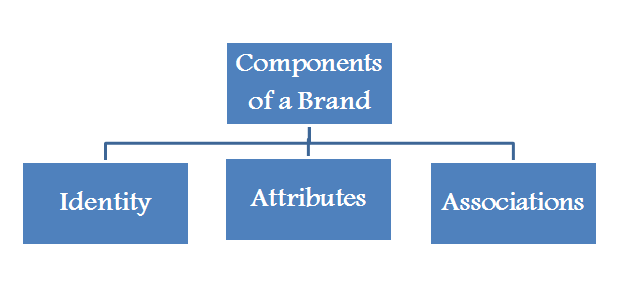Components of a Brand: Building Your Business Brand