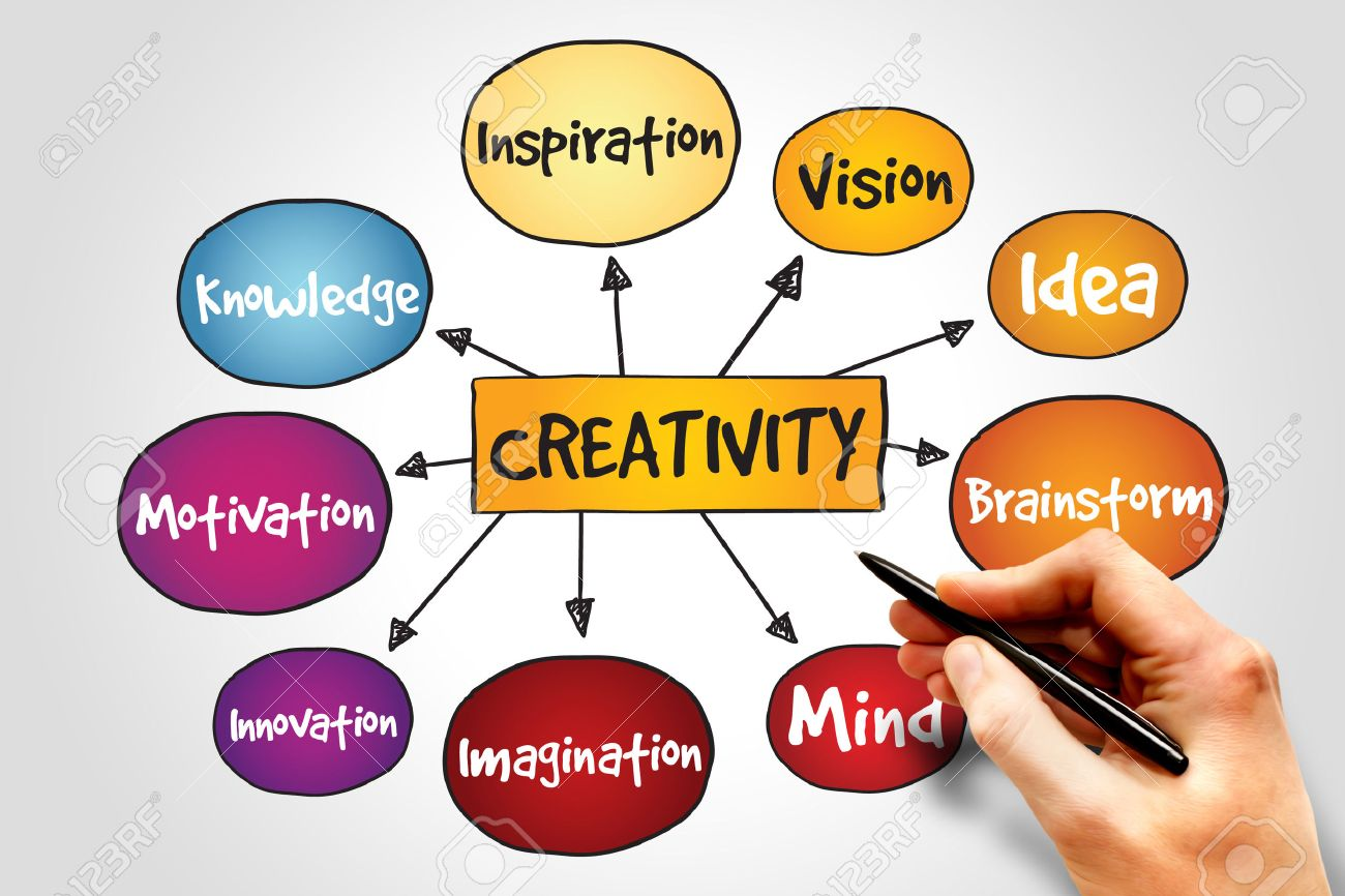Creativity-Build a Successful Business 2
